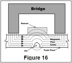 Magnetic Flux Leakage (MFL)